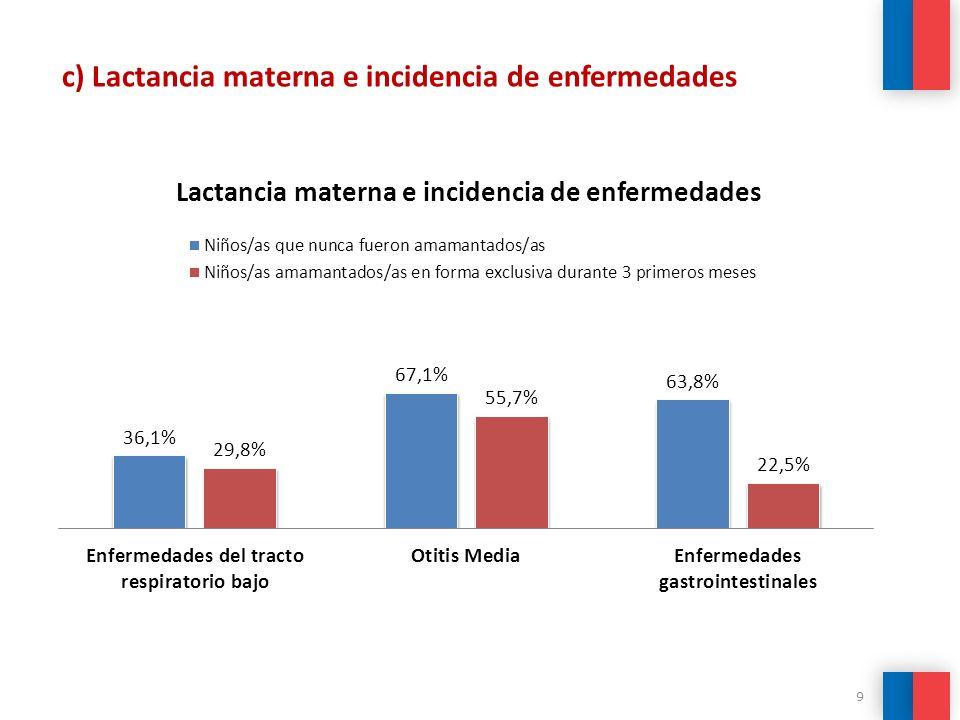 9 c) Lactancia materna e incidencia de enfermedades