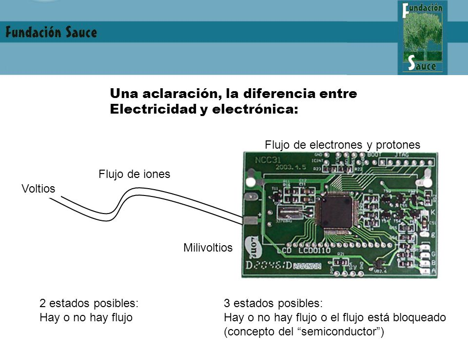 Una aclaración, la diferencia entre Electricidad y electrónica: Voltios Milivoltios Flujo de iones Flujo de electrones y protones 2 estados posibles: Hay o no hay flujo 3 estados posibles: Hay o no hay flujo o el flujo está bloqueado (concepto del semiconductor)