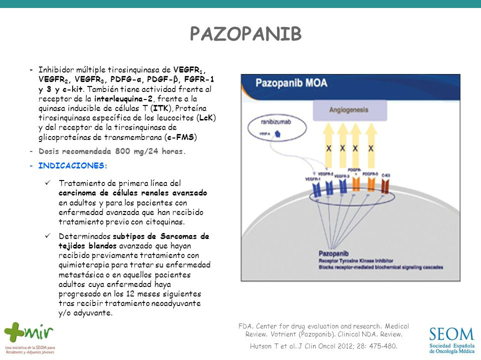 PAZOPANIB -Inhibidor múltiple tirosinquinasa de VEGFR 1, VEGFR 2, VEGFR 3, PDFG-α, PDGF-β, FGFR-1 y 3 y c-kit. También tiene actividad frente al recep