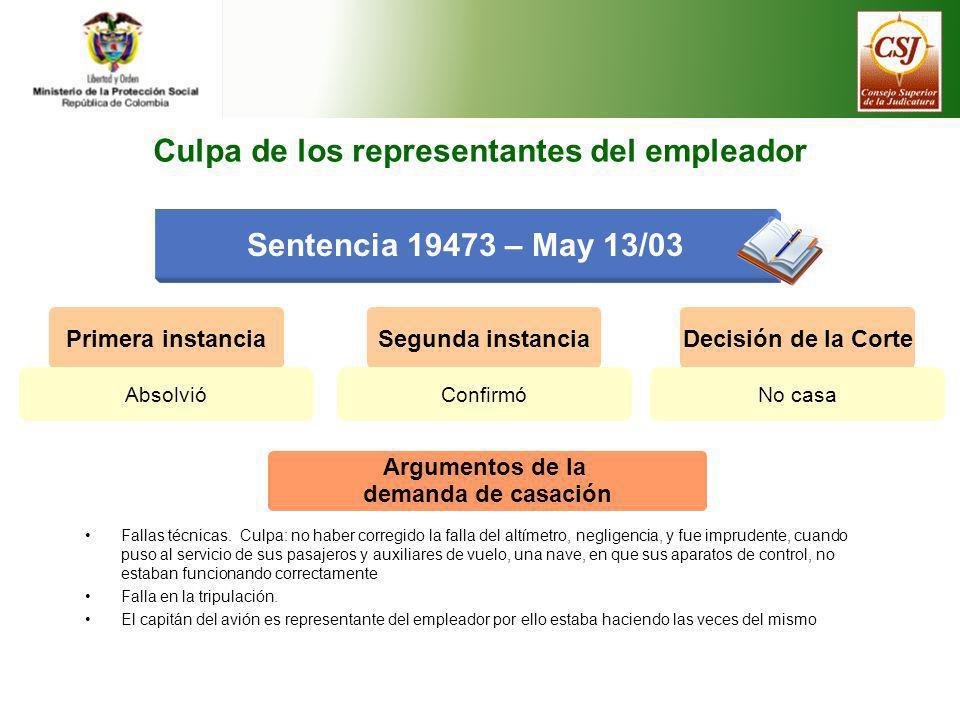 Sentencia 19473 – May 13/03 Primera instancia Absolvió Segunda instancia Confirmó Decisión de la Corte No casa Argumentos de la demanda de casación Fa