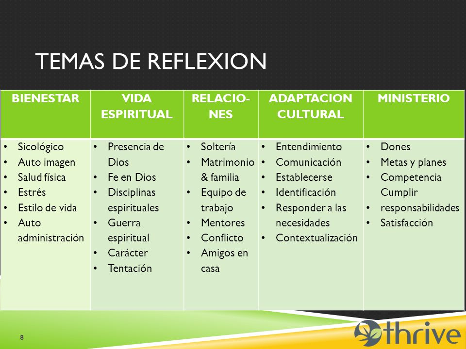 PREGUNTAS DE REFLEXIÓN SEMANAL 9 Bienestar ¿Cómo estás yendo espiritual, física y emocionalmente.