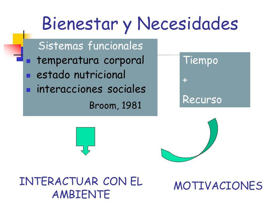 Bienestar y Necesidades Sistemas funcionales temperatura corporal estado nutricional interacciones sociales Broom, 1981 Tiempo + Recurso INTERACTUAR C