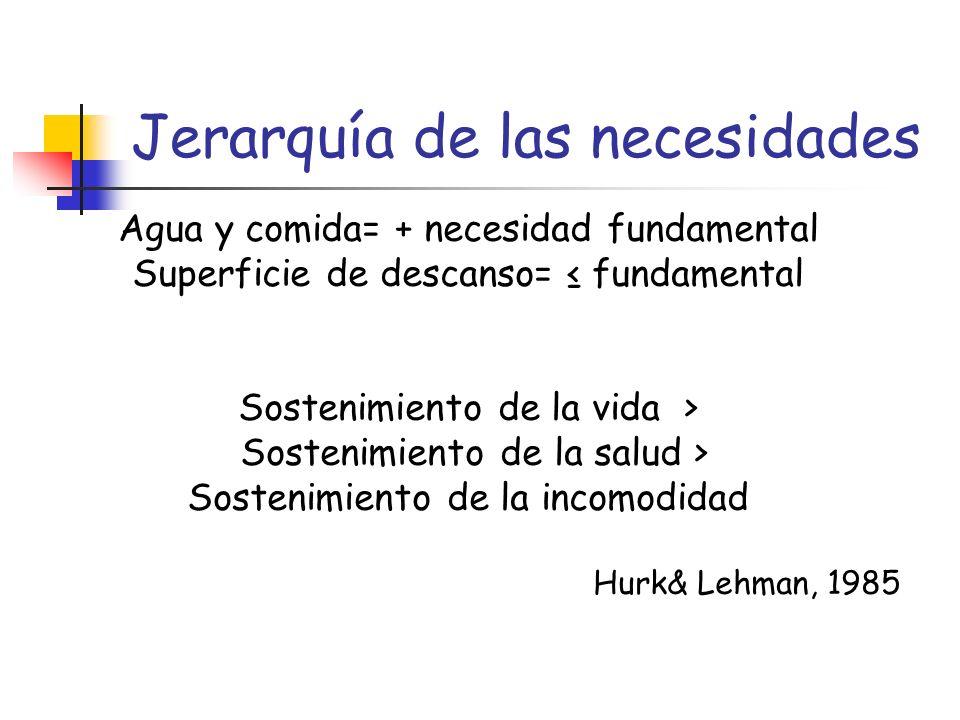 Jerarquía de las necesidades Agua y comida= + necesidad fundamental Superficie de descanso= fundamental Sostenimiento de la vida > Sostenimiento de la