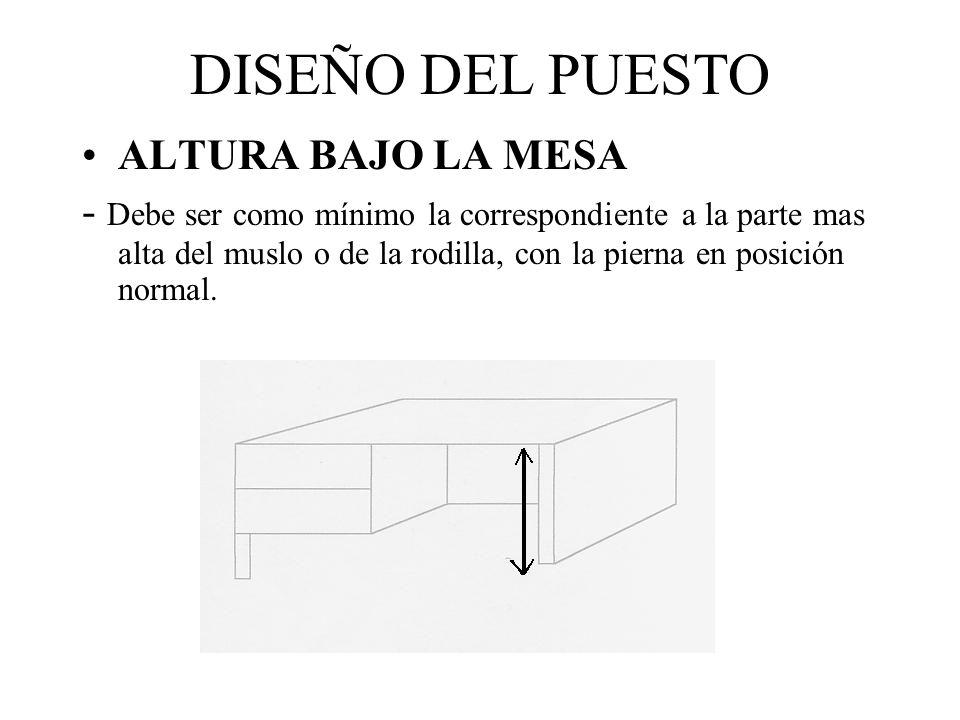 DISEÑO DEL PUESTO ANCHURA BAJO LA MESA - Debe ser la anchura de los muslos + un margen de 7 cm para los movimientos.