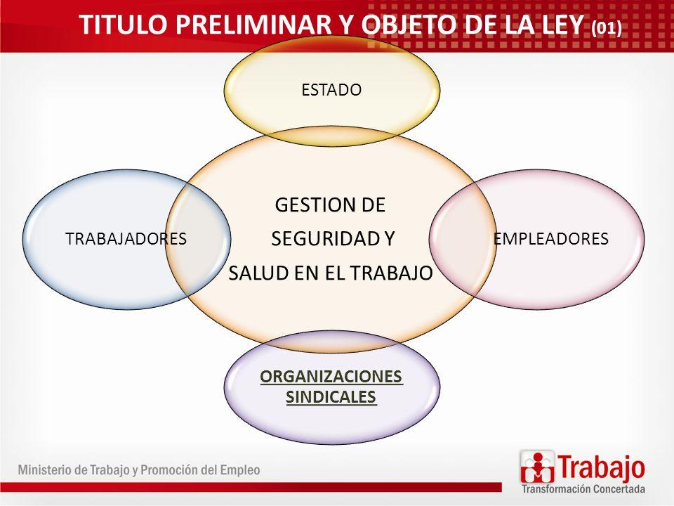 GESTION DE SEGURIDAD Y SALUD EN EL TRABAJO ESTADO EMPLEADORES ORGANIZACIONES SINDICALES TRABAJADORES TITULO PRELIMINAR Y OBJETO DE LA LEY (01)