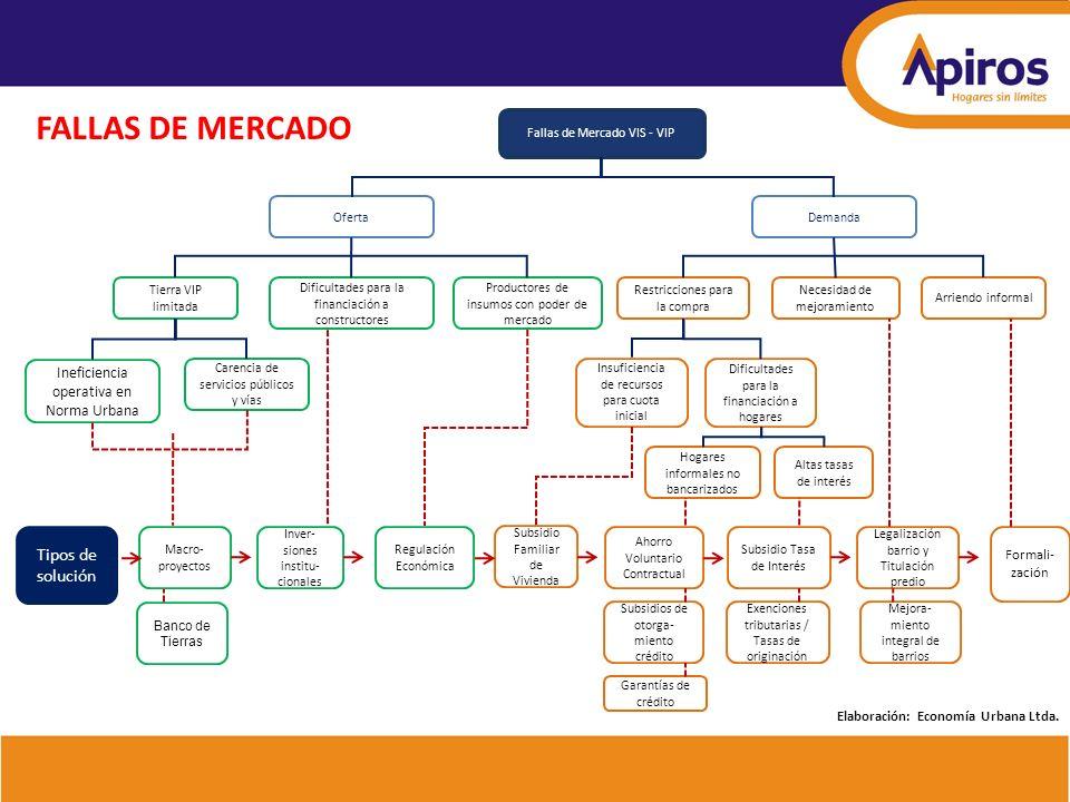 FALLAS DE MERCADO Ineficiencia operativa en Norma Urbana Formali- zación Banco de Tierras Fallas de Mercado VIS - VIP OfertaDemanda Productores de ins