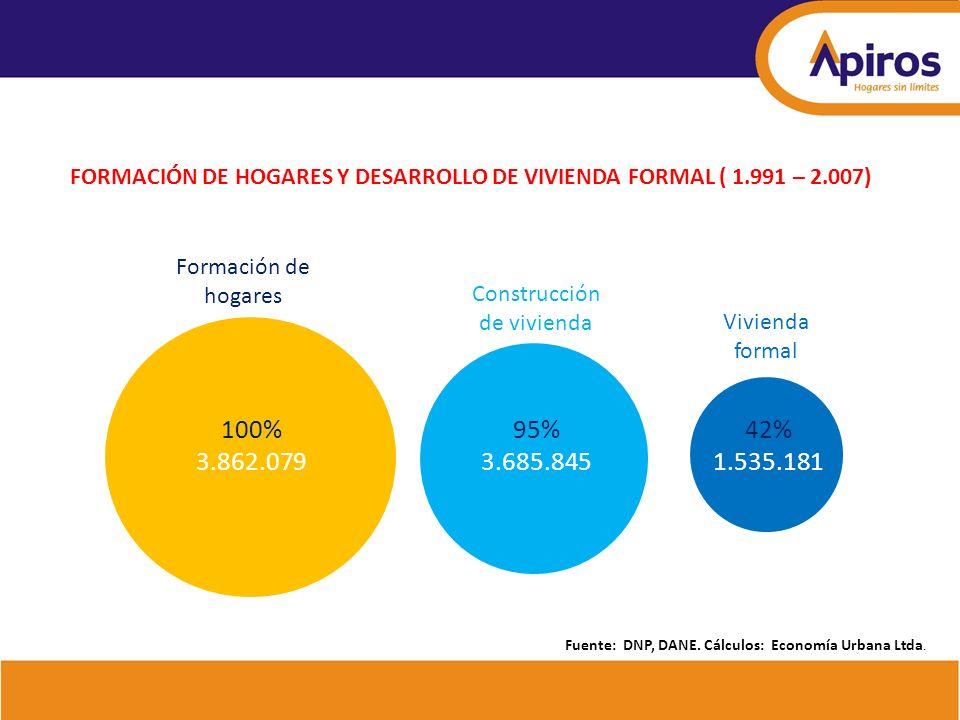 100% 3.862.079 95% 3.685.845 42% 1.535.181 Vivienda formal Construcción de vivienda Formación de hogares Fuente: DNP, DANE. Cálculos: Economía Urbana