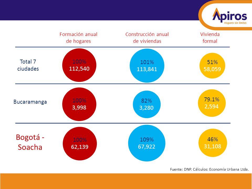 79.1% 2,594 82% 3,280 Formación anual de hogares Bogotá - Soacha Bucaramanga 100% 3,998 Construcción anual de viviendas Vivienda formal 46% 31,108 109