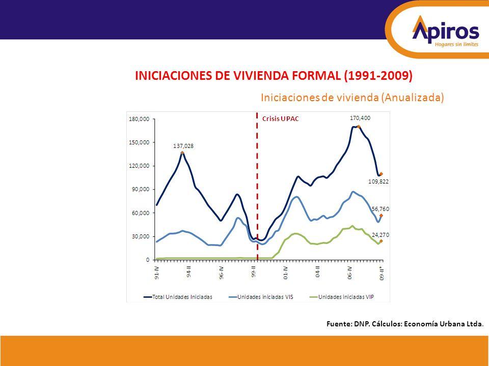 Iniciaciones de vivienda (Anualizada) INICIACIONES DE VIVIENDA FORMAL (1991-2009) Fuente: DNP. Cálculos: Economía Urbana Ltda.