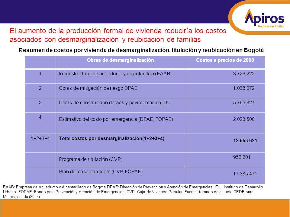 El aumento de la producción formal de vivienda reduciría los costos asociados con desmarginalización y reubicación de familias Resumen de costos por v