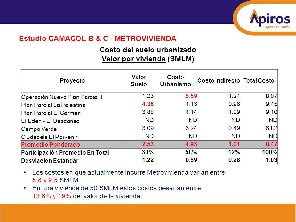 Estudio CAMACOL B & C - METROVIVIENDA Costo del suelo urbanizado Valor por vivienda (SMLM) Proyecto Valor Suelo Costo Urbanismo Costo IndirectoTotal C