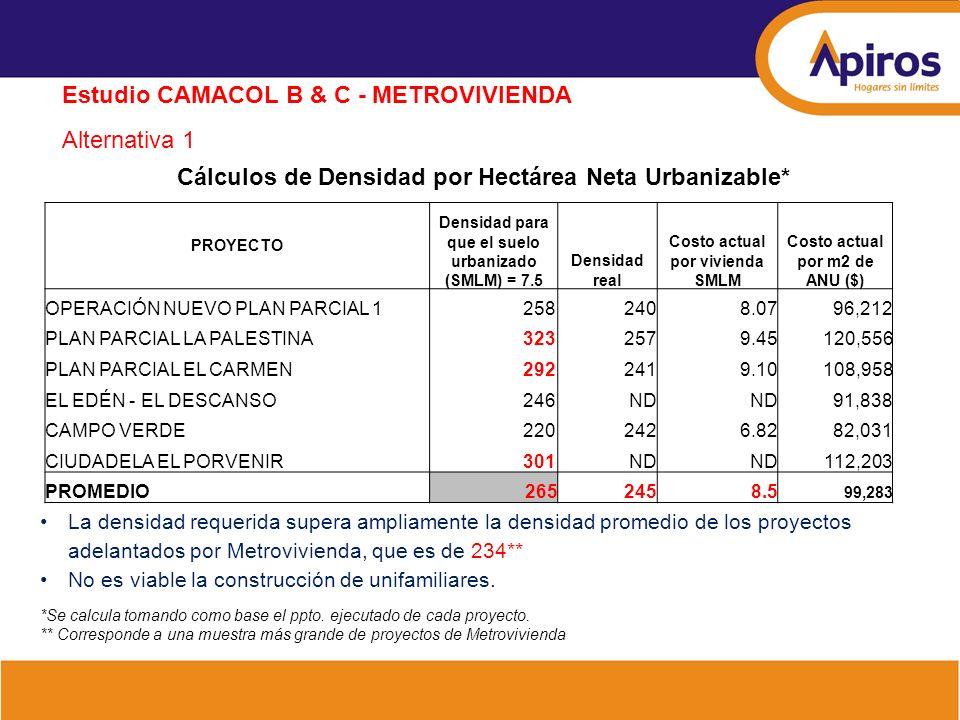 Cálculos de Densidad por Hectárea Neta Urbanizable* PROYECTO Densidad para que el suelo urbanizado (SMLM) = 7.5 Densidad real Costo actual por viviend