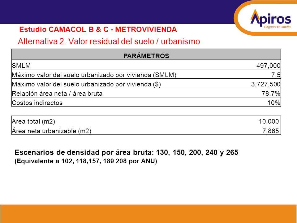 Alternativa 2. Valor residual del suelo / urbanismo Estudio CAMACOL B & C - METROVIVIENDA PARÁMETROS SMLM 497,000 Máximo valor del suelo urbanizado po