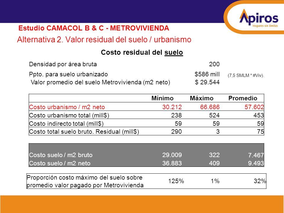 Alternativa 2. Valor residual del suelo / urbanismo Estudio CAMACOL B & C - METROVIVIENDA Costo residual del suelo Densidad por área bruta200 Ppto. pa