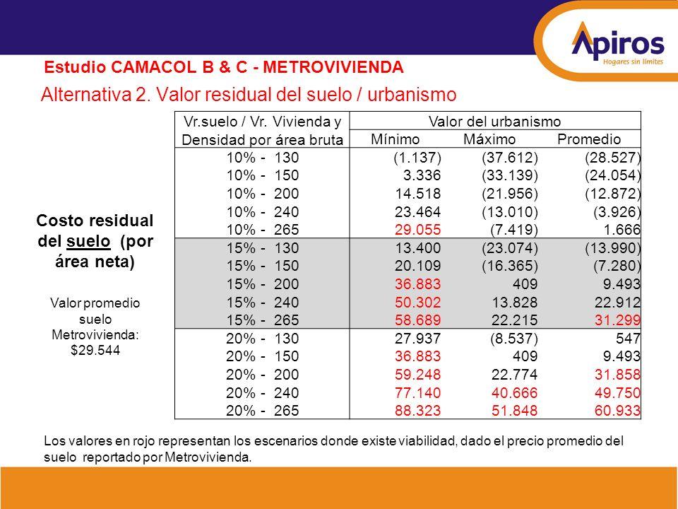 Alternativa 2. Valor residual del suelo / urbanismo Estudio CAMACOL B & C - METROVIVIENDA Costo residual del suelo (por área neta) Valor promedio suel