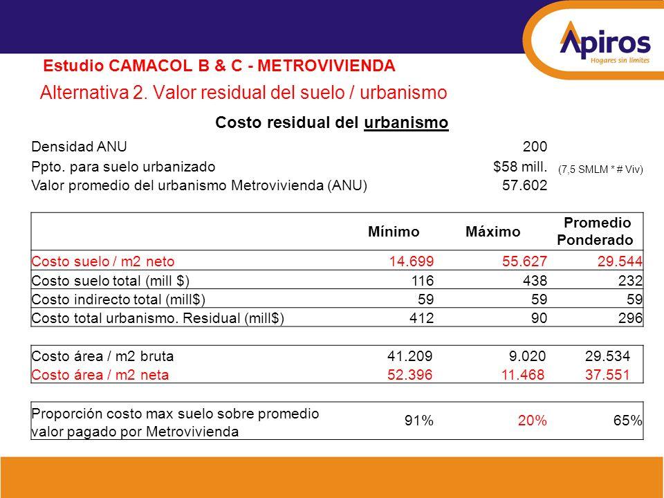 Alternativa 2. Valor residual del suelo / urbanismo Estudio CAMACOL B & C - METROVIVIENDA Costo residual del urbanismo Densidad ANU200 Ppto. para suel