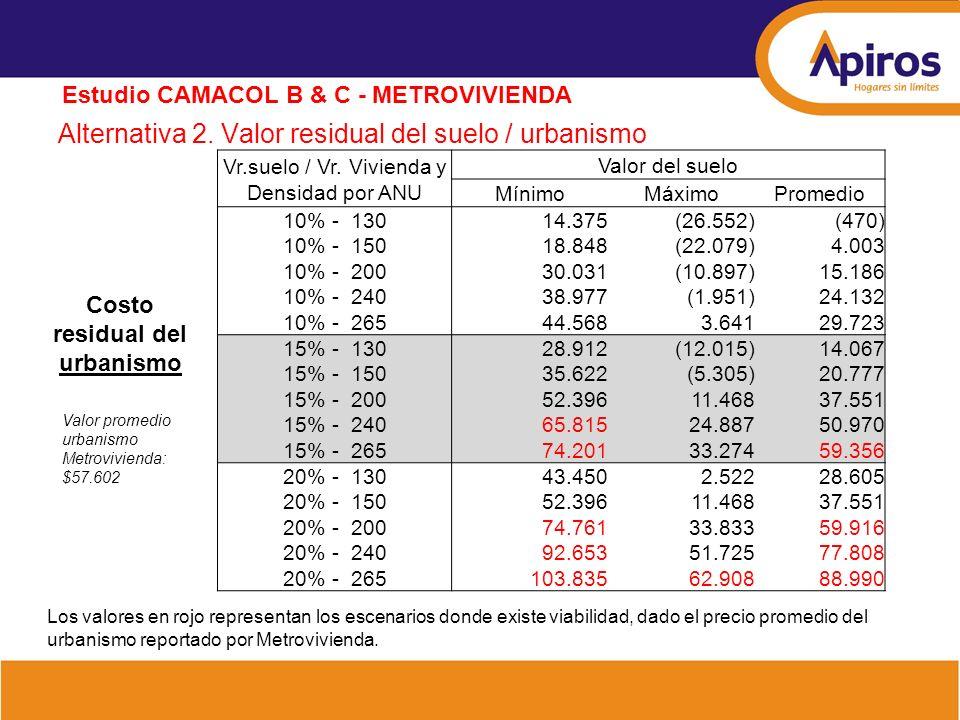 Alternativa 2. Valor residual del suelo / urbanismo Estudio CAMACOL B & C - METROVIVIENDA Costo residual del urbanismo Valor promedio urbanismo Metrov