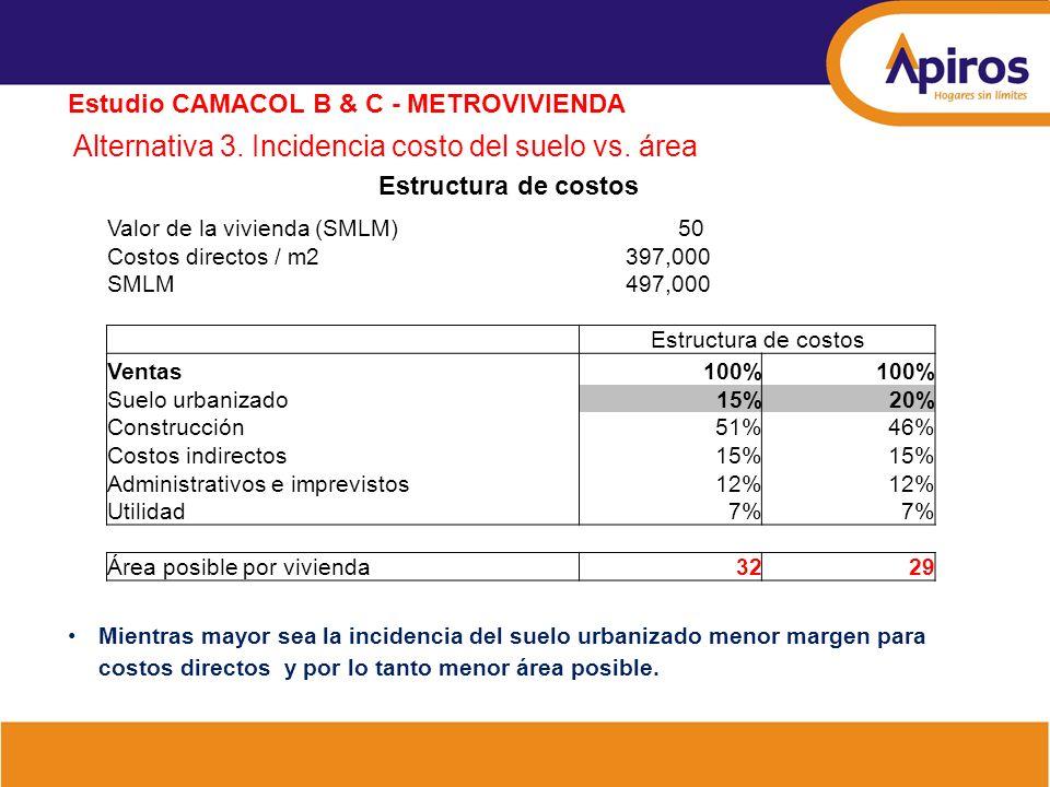 Alternativa 3. Incidencia costo del suelo vs. área Estudio CAMACOL B & C - METROVIVIENDA Estructura de costos Valor de la vivienda (SMLM) 50 Costos di