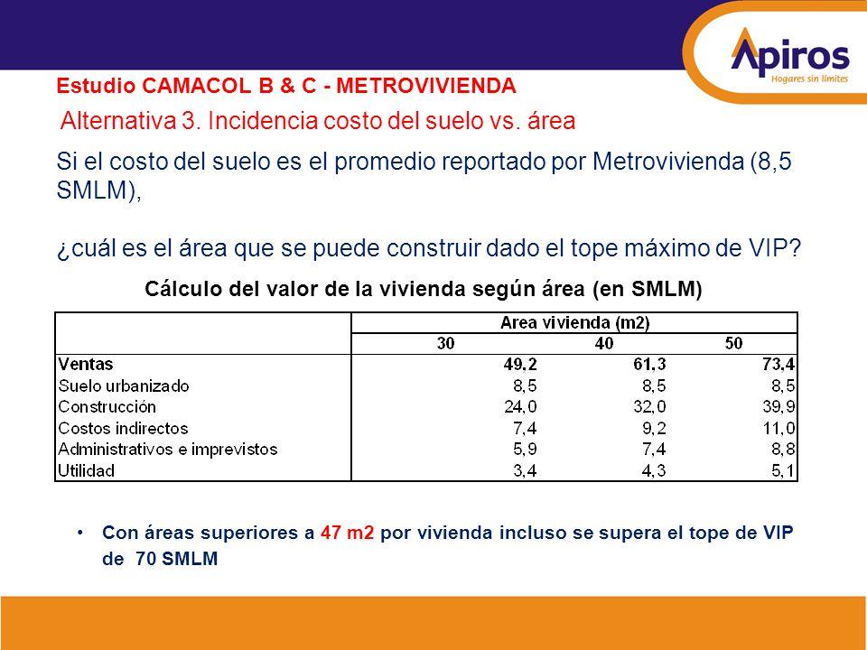 Alternativa 3. Incidencia costo del suelo vs. área Estudio CAMACOL B & C - METROVIVIENDA Si el costo del suelo es el promedio reportado por Metrovivie