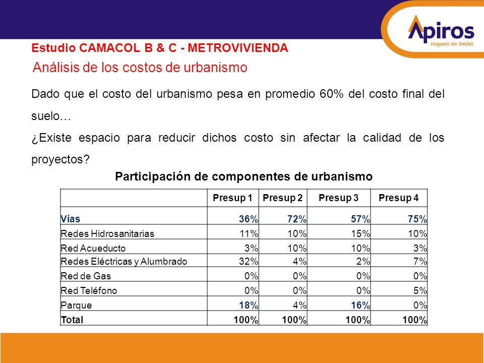 Análisis de los costos de urbanismo Estudio CAMACOL B & C - METROVIVIENDA Dado que el costo del urbanismo pesa en promedio 60% del costo final del sue