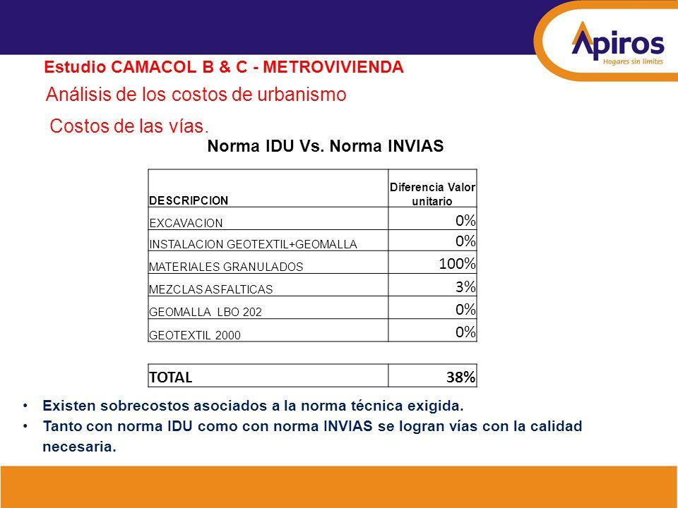 Análisis de los costos de urbanismo Estudio CAMACOL B & C - METROVIVIENDA Costos de las vías. Norma IDU Vs. Norma INVIAS DESCRIPCION Diferencia Valor