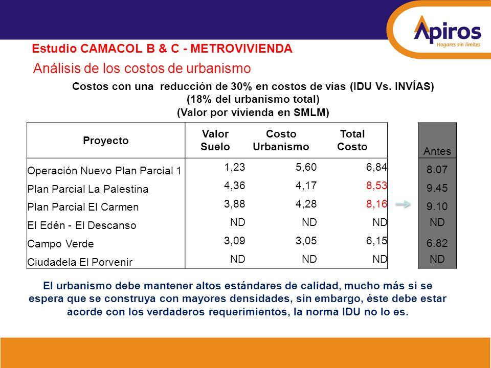 Análisis de los costos de urbanismo Estudio CAMACOL B & C - METROVIVIENDA Costos con una reducción de 30% en costos de vías (IDU Vs. INVÍAS) (18% del
