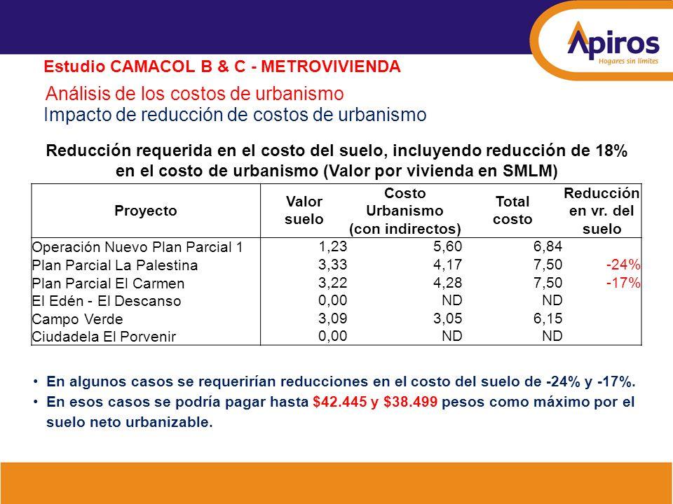 Análisis de los costos de urbanismo Estudio CAMACOL B & C - METROVIVIENDA Impacto de reducción de costos de urbanismo Reducción requerida en el costo