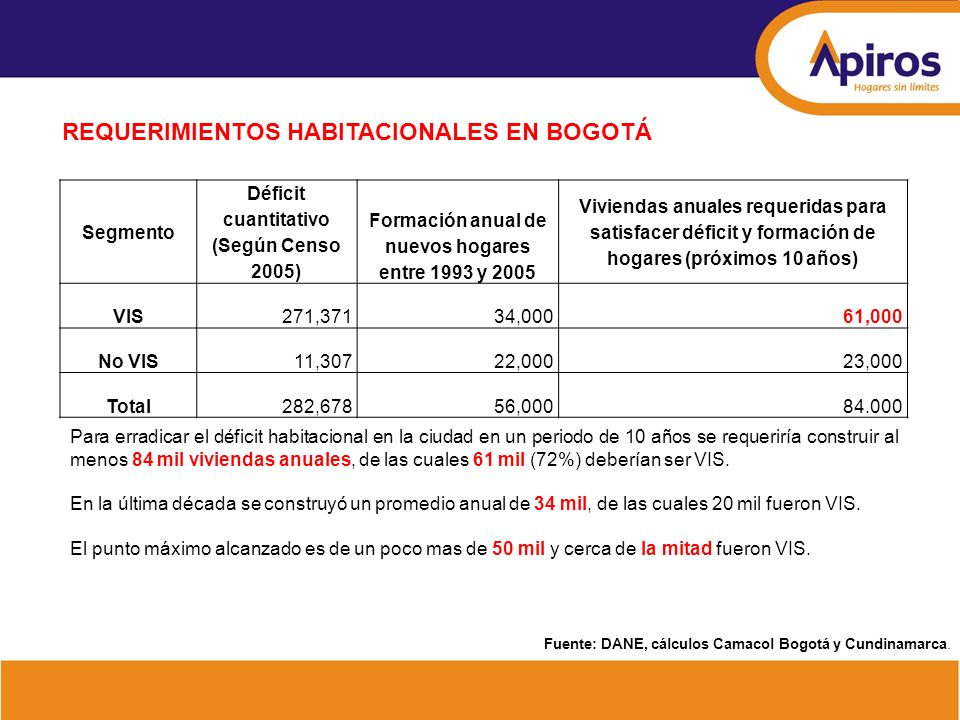 NÚMERO DE UNIDADES INICIADAS EN BOGOTÁ ACUMULADO ANUAL En el último año la producción de vivienda VIS cayó mas de 50%, ubicándose en un nivel inferior a 12 mil unidades (Dato acumulado anual a abril de 2009) Desviación 2009 frente al promedio de la década: VIS: -50% No VIS: 35% Fuente: Coordenada Urbana, cálculos Camacol Bogotá y Cundinamarca.