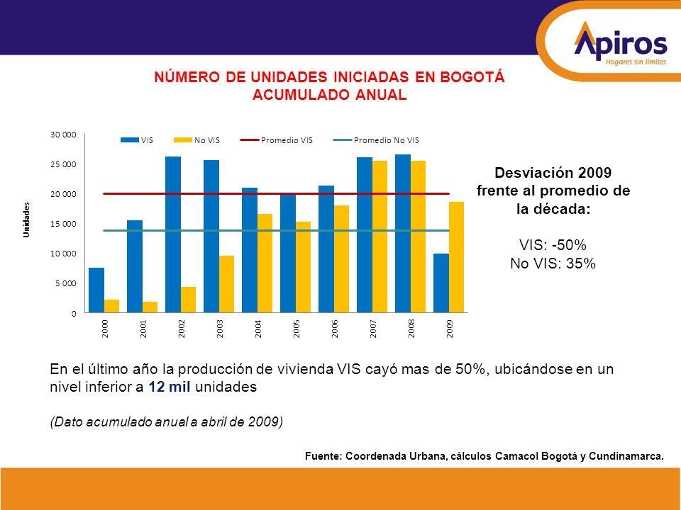NÚMERO DE UNIDADES VIS INICIADAS EN BOGOTÁ POR RANGO DE PRECIO ACUMULADO ANUAL La producción de VIP se ha desacelerado de manera importante hasta llegar a un mínimo de 3 mil unidades, cifra que no se registraba desde principios de la década de 2000 (Dato acumulado anual a abril de 2009) Desviación 2009 frente al promedio de la década: VIP: -60% VIS >70: -30% Fuente: Coordenada Urbana, cálculos Camacol Bogotá y Cundinamarca.