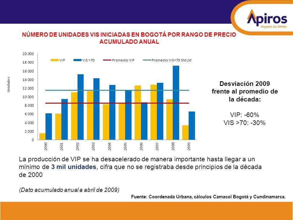 NÚMERO DE UNIDADES VIS INICIADAS EN BOGOTÁ POR RANGO DE PRECIO ACUMULADO ANUAL La producción de VIP se ha desacelerado de manera importante hasta lleg