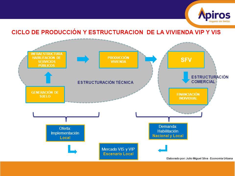 INFRAESTRUCTURA HABILITACION DE SERVICIOS PÚBLICOS Oferta: Implementación Local GENERACIÓN DE SUELO FINANCIACIÓN INDIVIDUAL PRODUCCIÓN VIVIENDA Demand