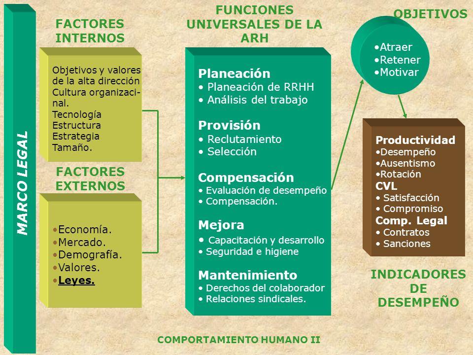 MARCO LEGAL COMPORTAMIENTO HUMANO II Planeación Planeación de RRHH Análisis del trabajo Provisión Reclutamiento Selección Compensación Evaluación de d