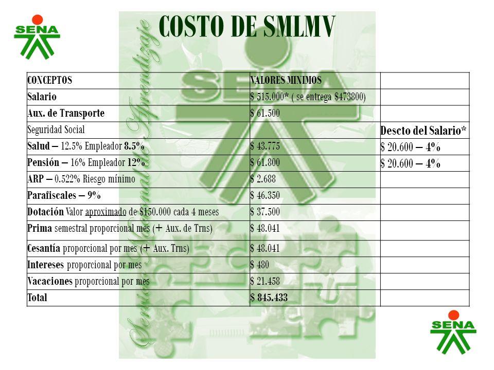 COSTO DE SMLMV CONCEPTOSVALORES MINIMOS Salario$ 515.000* ( se entrega $473800) Aux. de Transporte$ 61.500 Seguridad Social Descto del Salario* Salud