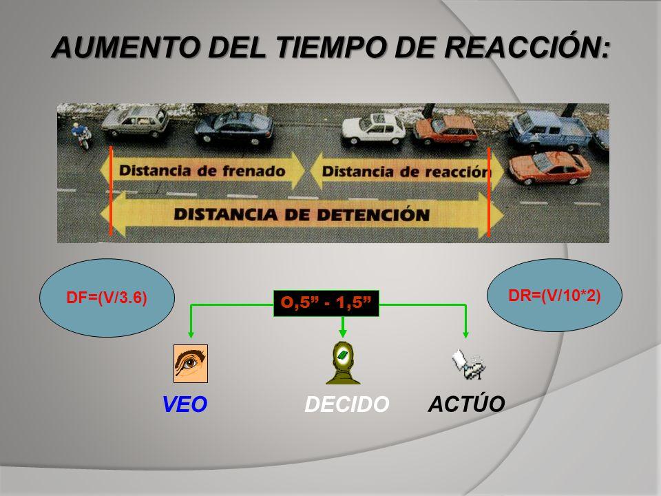 AUMENTO DEL TIEMPO DE REACCIÓN: VEODECIDO ACTÚO O,5 - 1,5 DF=(V/3.6) DR=(V/10*2)