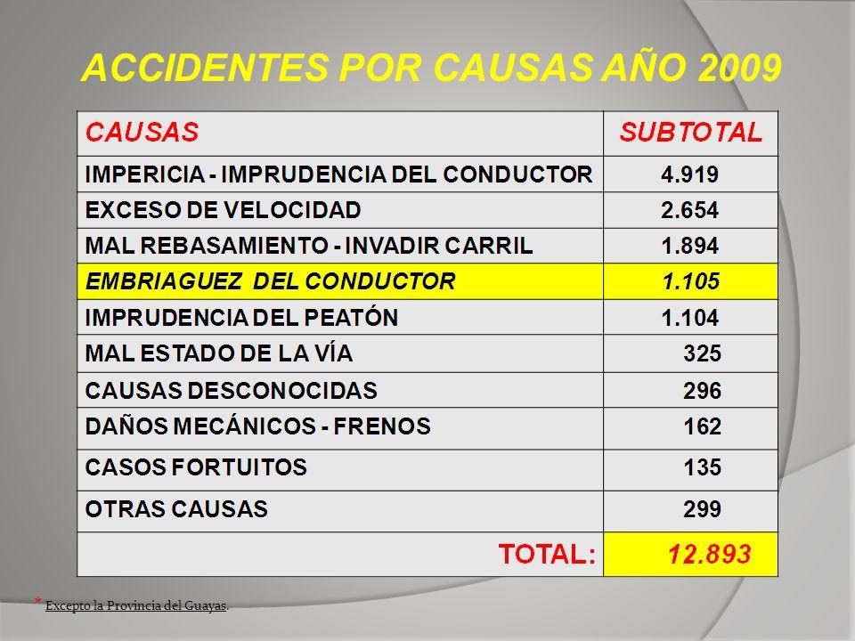 ACCIDENTES POR CAUSAS AÑO 2009 * Excepto la Provincia del Guayas.