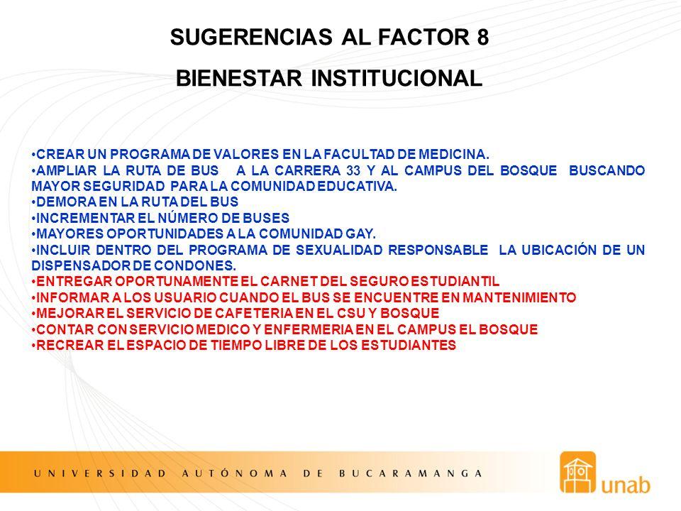 SUGERENCIAS AL FACTOR 8 BIENESTAR INSTITUCIONAL CREAR UN PROGRAMA DE VALORES EN LA FACULTAD DE MEDICINA. AMPLIAR LA RUTA DE BUS A LA CARRERA 33 Y AL C