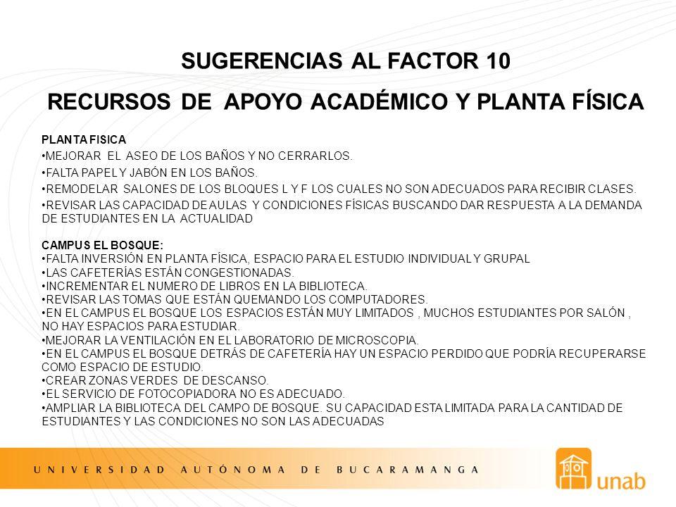 SUGERENCIAS AL FACTOR 10 RECURSOS DE APOYO ACADÉMICO Y PLANTA FÍSICA PLANTA FISICA MEJORAR EL ASEO DE LOS BAÑOS Y NO CERRARLOS. FALTA PAPEL Y JABÓN EN