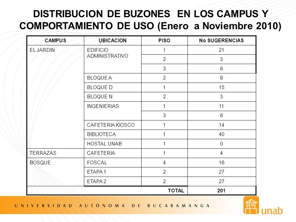 DISTRIBUCION DE BUZONES EN LOS CAMPUS Y COMPORTAMIENTO DE USO (Enero a Noviembre 2010) CAMPUSUBICACIONPISONo SUGERENCIAS EL JARDINEDIFICIO ADMINISTRAT