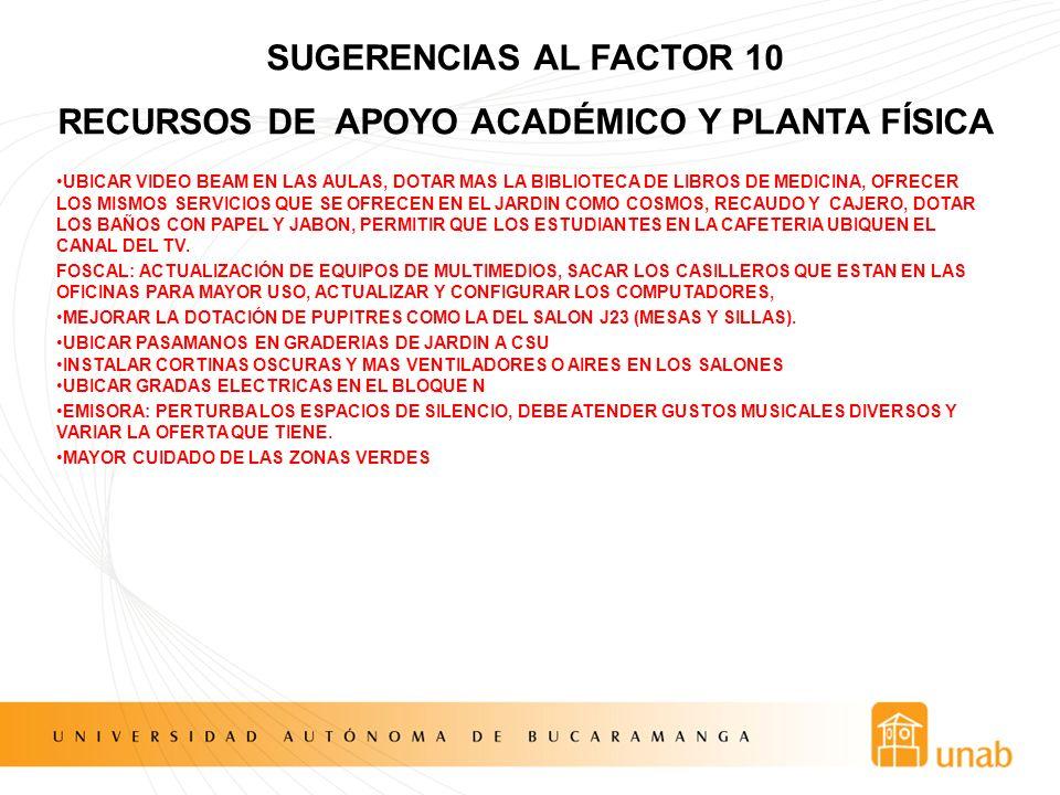 SUGERENCIAS AL FACTOR 10 RECURSOS DE APOYO ACADÉMICO Y PLANTA FÍSICA UBICAR VIDEO BEAM EN LAS AULAS, DOTAR MAS LA BIBLIOTECA DE LIBROS DE MEDICINA, OF