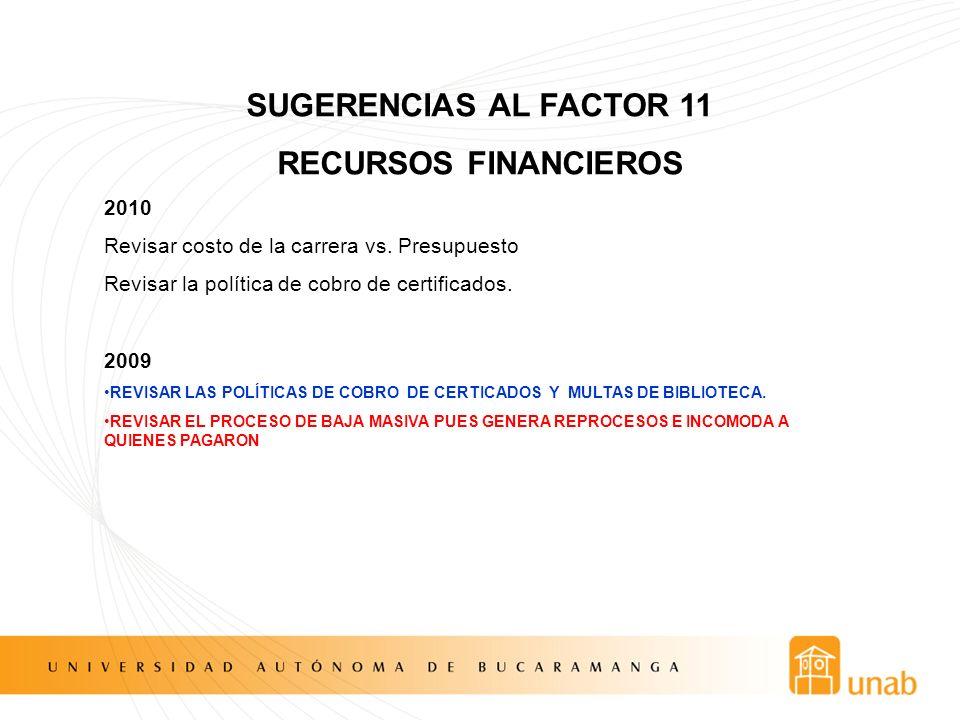 SUGERENCIAS AL FACTOR 11 RECURSOS FINANCIEROS 2010 Revisar costo de la carrera vs. Presupuesto Revisar la política de cobro de certificados. 2009 REVI