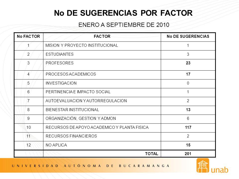 No DE SUGERENCIAS POR FACTOR No FACTORFACTORNo DE SUGERENCIAS 1MISION Y PROYECTO INSTITUCIONAL1 2ESTUDIANTES3 3PROFESORES23 4PROCESOS ACADEMICOS17 5IN