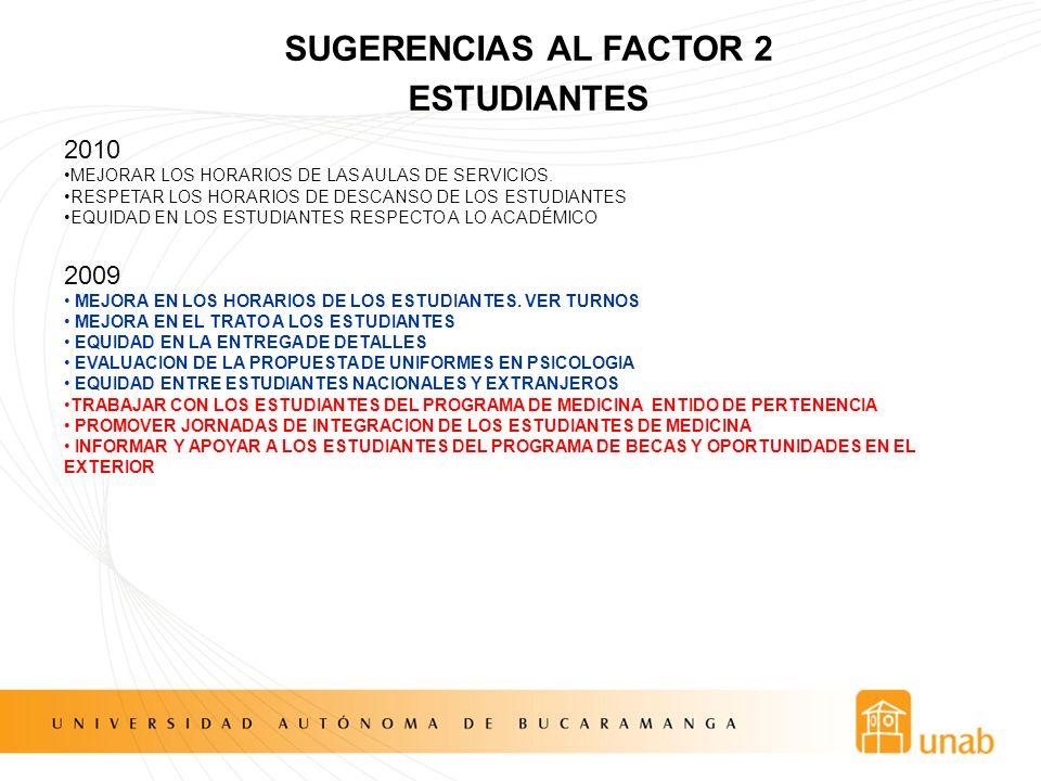 SUGERENCIAS AL FACTOR 2 ESTUDIANTES 2010 MEJORAR LOS HORARIOS DE LAS AULAS DE SERVICIOS. RESPETAR LOS HORARIOS DE DESCANSO DE LOS ESTUDIANTES EQUIDAD