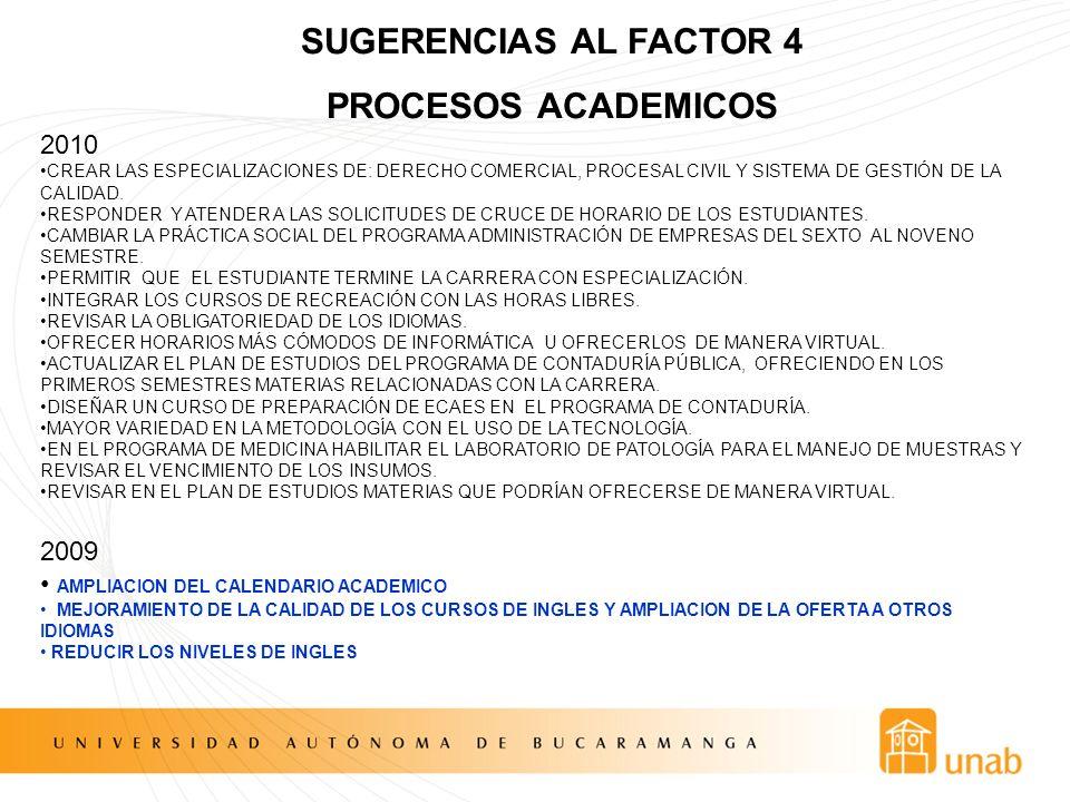 SUGERENCIAS AL FACTOR 4 PROCESOS ACADEMICOS DISMINUIR LOS CURSOS NUMEROSOS ACOGER SUGERENCIAS DE MEJORAMIENTO DE LOS ESTUDIANTES AL PLAN DE ESTUDIOS: ELIMINAR NUCLESO INTEGRADORES, REVISAR CURSOS POCO RELEVANTES OFRECER MAYOR INFORMACÍON DE LAS ELECTIVAS PARA REALIZAR LA INSCRIPCION.
