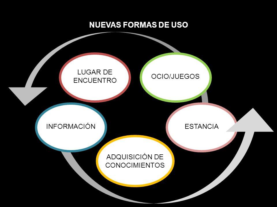 NUEVAS FORMAS DE USO INFORMACIÓN LUGAR DE ENCUENTRO ESTANCIA ADQUISICIÓN DE CONOCIMIENTOS OCIO/JUEGOS