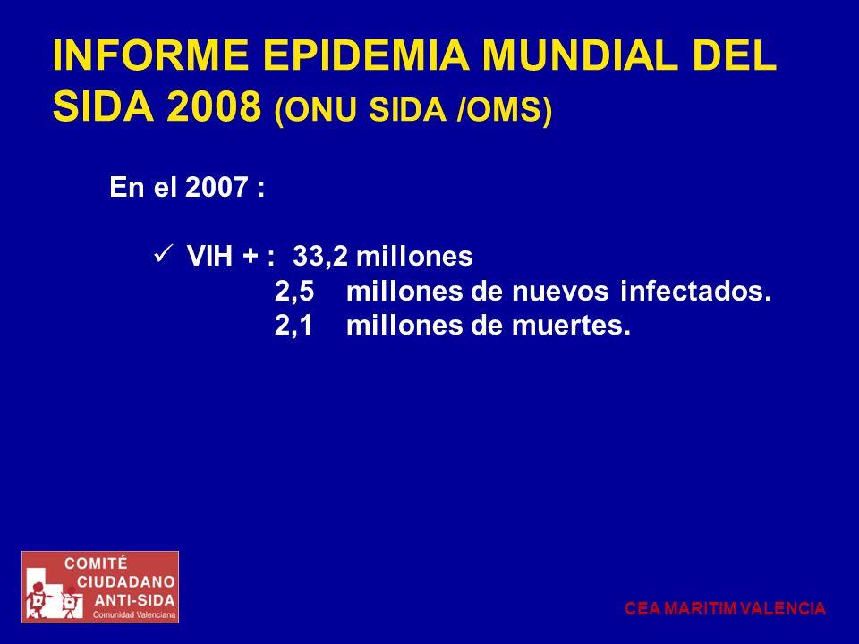 INFORME EPIDEMIA MUNDIAL DEL SIDA 2008 (ONU SIDA /OMS) En el 2007 : VIH + : 33,2 millones 2,5 millones de nuevos infectados. 2,1 millones de muertes.