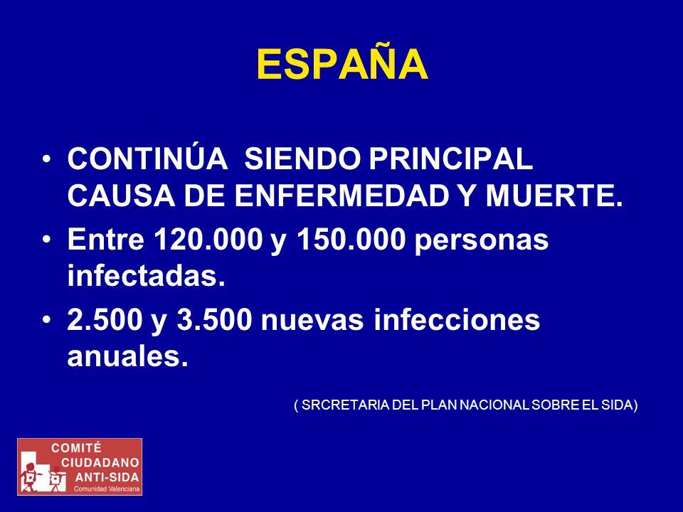 ESPAÑA CONTINÚA SIENDO PRINCIPAL CAUSA DE ENFERMEDAD Y MUERTE. Entre 120.000 y 150.000 personas infectadas. 2.500 y 3.500 nuevas infecciones anuales.