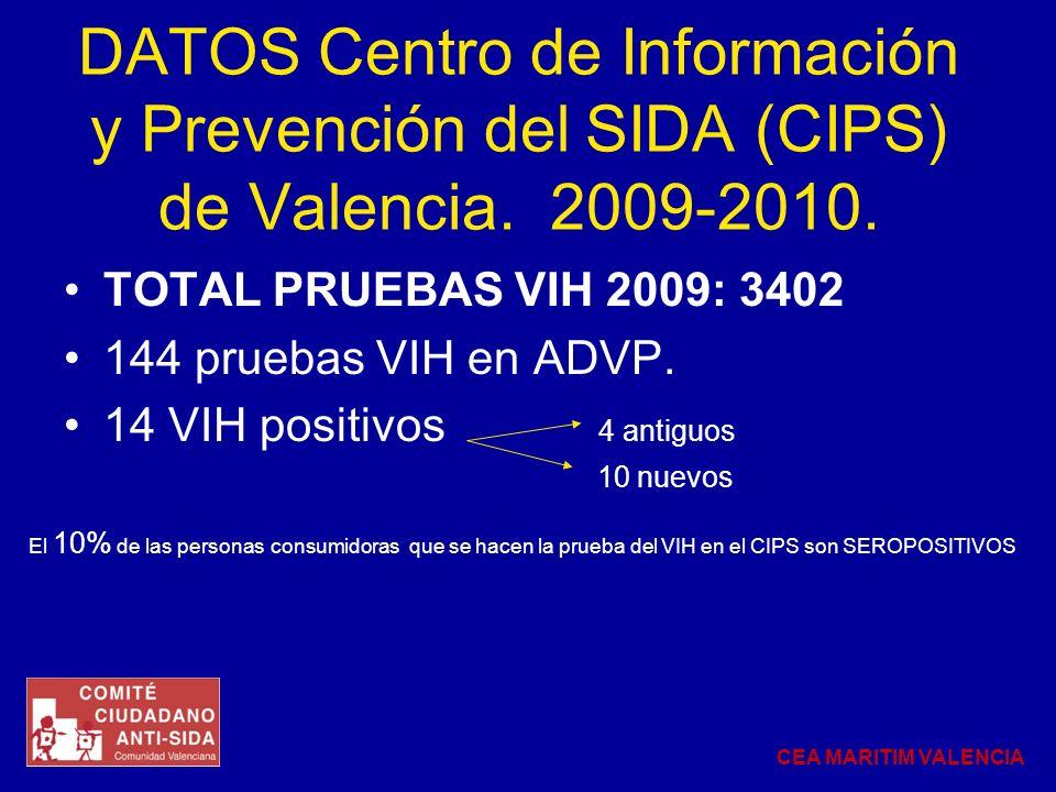 DATOS Centro de Información y Prevención del SIDA (CIPS) de Valencia. 2009-2010. TOTAL PRUEBAS VIH 2009: 3402 144 pruebas VIH en ADVP. 14 VIH positivo