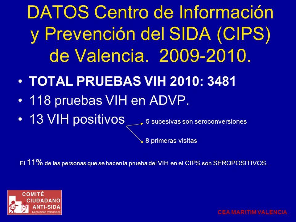 TOTAL PRUEBAS VIH 2010: 3481 118 pruebas VIH en ADVP. 13 VIH positivos 5 sucesivas son seroconversiones 8 primeras visitas El 11% de las personas que