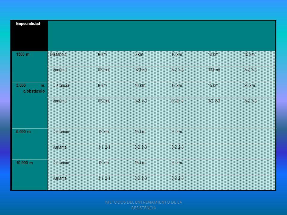 Especialidad 1500 m Distancia8 km6 km10 km12 km15 km Variante03-Ene02-Ene3-2 2-303-Ene3-2 2-3 3.000 m. c/obstáculo Distancia8 km10 km12 km15 km20 km V