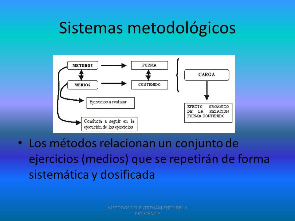 Sistemas metodológicos Los métodos relacionan un conjunto de ejercicios (medios) que se repetirán de forma sistemática y dosificada METODOS DEL ENTREN